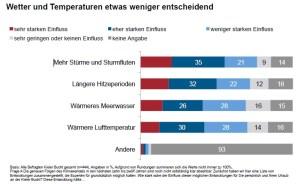 Wetter und Temperatur