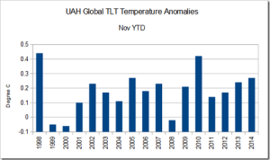 UAH_Nov14_Temp_anomalies