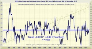 cropped-RSS_No_warming_since_Nov1996.jpg