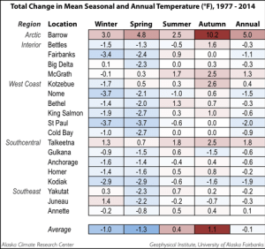 Seasonal_Yearly_Temp_Change_77_F