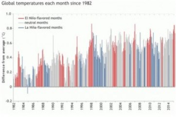 Global temperatur fra 1982 NOAA