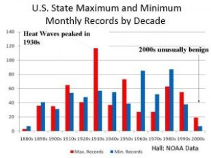 US_temp_records_by_decade