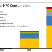 Ofullständigt fluorerade kolväten - HFC
