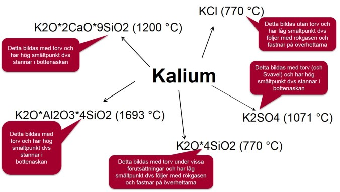 torvens-kemiska-foreningar-med-kalium