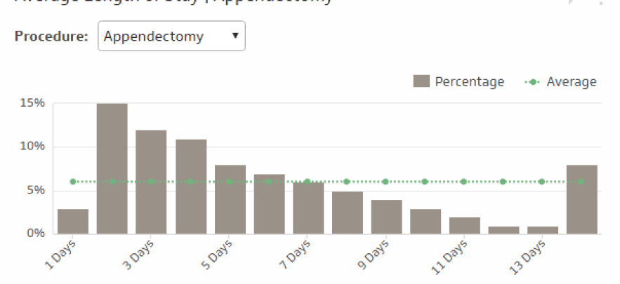 The Average Length of Stay KPI measures how long, on averarge, patients stay in your hospital after having a specific procedure, such as an appendectomy. This KPI can vary widely based on what type of facility you are operating (long term vs short term) and what type of medical conditions are involved.  Once you've gathered your data, you can concentrate on investigating why your number is what it is by showing it in this KPI. Is it influenced by hospital acquired infections, or by excellent healthcare service? Calculating this KPI is straightforward, but it is important to give each patient a base-value of 1 to account for all visits, even if they are not overnight patients.