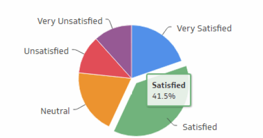 Customer Satisfaction metrics provide an assessment of your call center's performance from your customer's perspective. These types of metrics are important for any service-based industry, including retail and call centers. This data is usually collected through customer surveys that ask general questions, including call quality, call resolution, and how satisfied the customer was with the service received (regardless of outcomes).