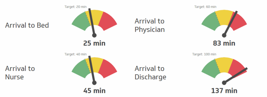 The Time to Healthcare Service KPI measures your organization's ability to provide incoming patients with healthcare service in a timely manner. This KPI should measure multiple services that your patients will receive after admittance, such as the time it takes to see a nurse or physician or how long it takes to be discharged. Awareness of wait-time trends and the current situation will allow healthcare providers to make educated decisions on a variety of needs, such as staffing, budgeting, and equipment allocation.