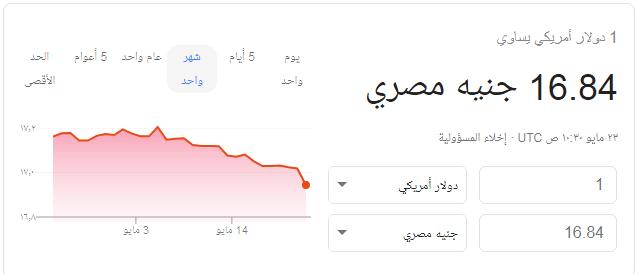 URGENT Une nouvelle baisse du prix du dollar jeudi 23-5-2019 contre la livre égyptienne