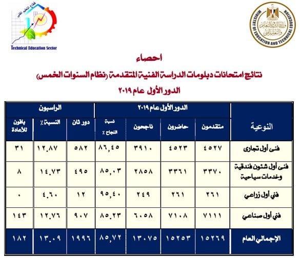 جدول ملاحق الدبلومات الفنية 2019 الدور الثاني مواعيد وأيام