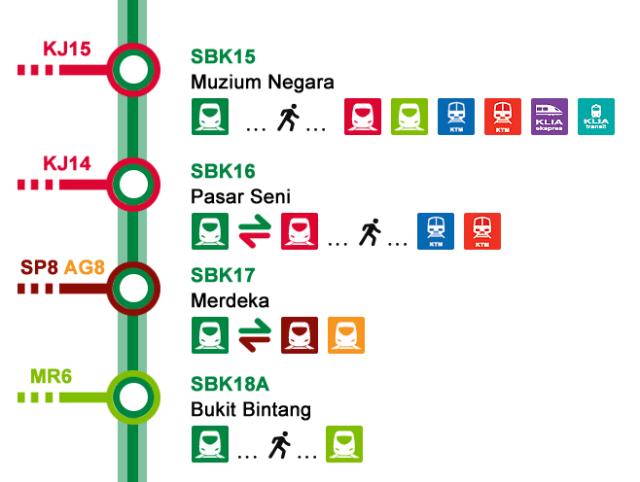 Muzium-Negara-to-Bukit-Bintang-MRT-route