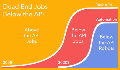 above-and-below-the-api-jobs