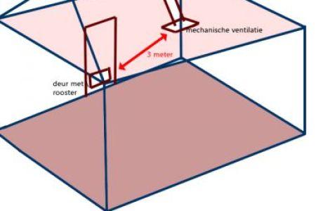 Awesome Badkamer Ventilatie Gallery - Ideeën Voor Thuis ...