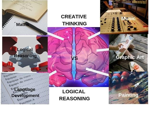 developing Creativity in the brain