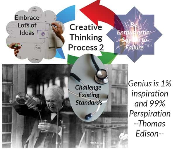 Creative force of the brain - Edison Thinking