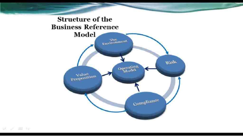 business reference model