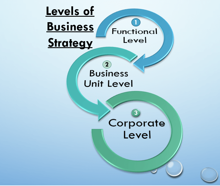 development of business strategy