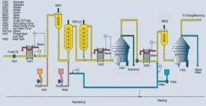 Oil Refining Plant | Vegetable Oil Refinery | Edible Oil Refine