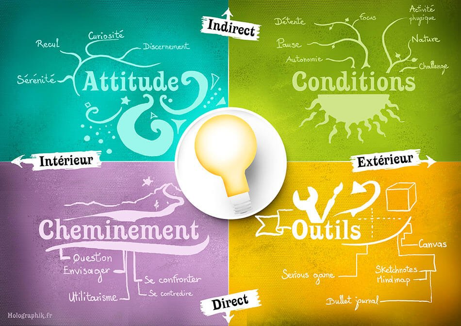 Holographik quadrants-creativite
