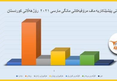 ڕاپۆرتی پێشێلکاریە ماف مرۆڤیەکانی مانگی مارسی ٢٠٢١ رۆژهەڵاتی کوردستان