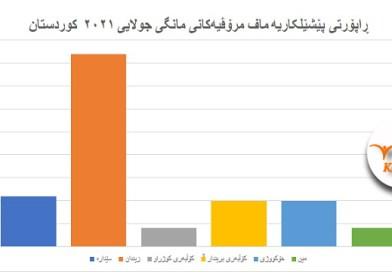 ڕاپۆرتی پێشێلکاریە ماف مرۆڤیەکانی مانگی جولایی ٢٠٢١ کوردستان
