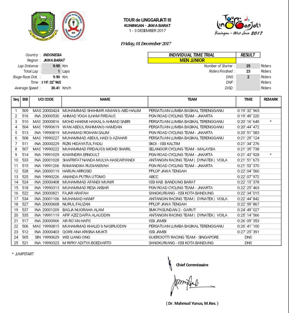 ITT Men Junior