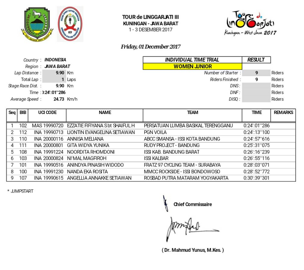 ITT Women Junior
