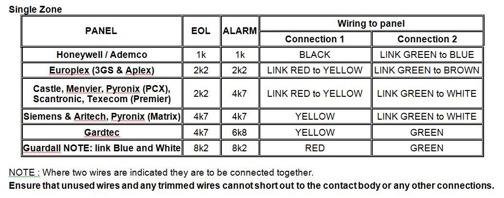 Grade 3 Roller Shutter Contact Suitable For Double Doors 1