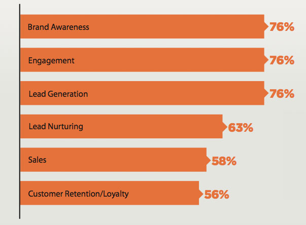 B2B Content Marketing largest goals moving forward
