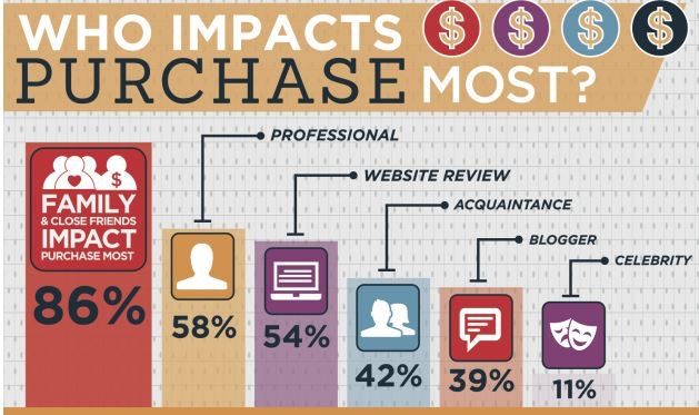 close friends and family impact purchases most