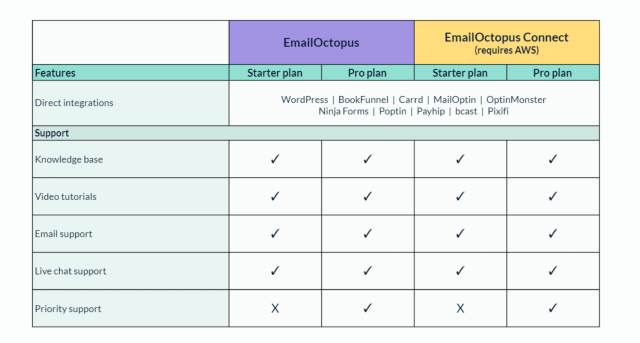 EmailOctopus Connect tool