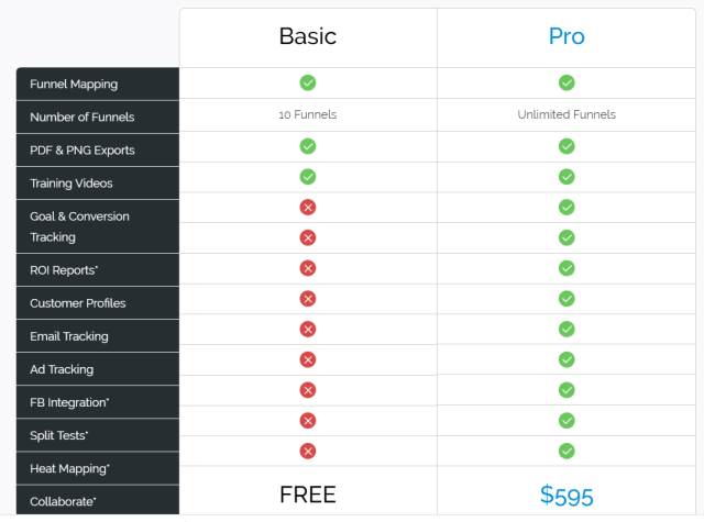 Funnelytics-Review-BASIC-vs-PRO-features