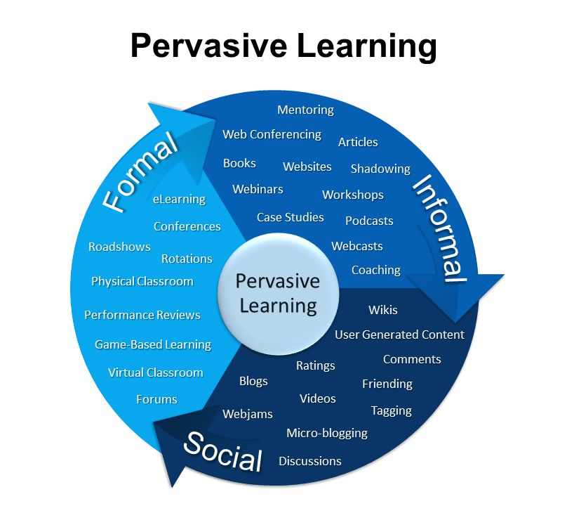 Pervasive Learning