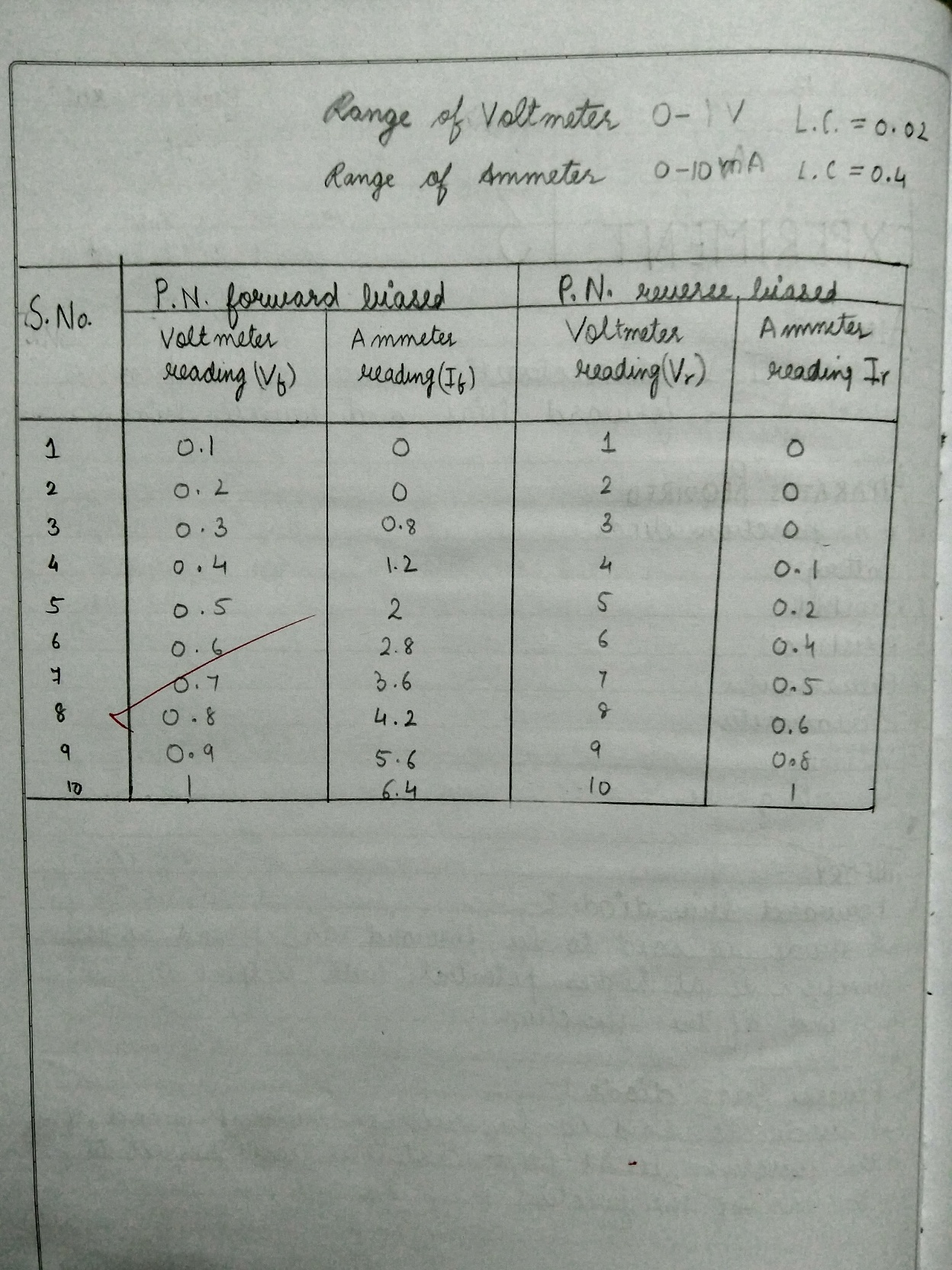 Most Prospecting Questions In Physics Ii For Cbse Sample Questions