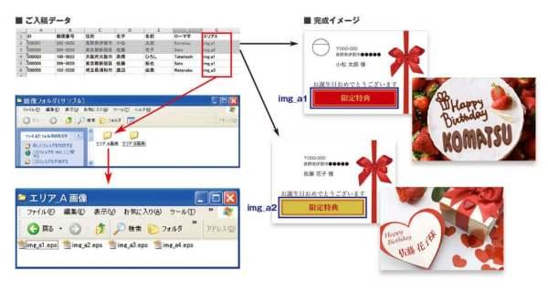 エクセルデータによる入稿から、DMハガキに氏名・住所など宛名ラベルが貼られたところまでの一連の流れを表すイメージ図