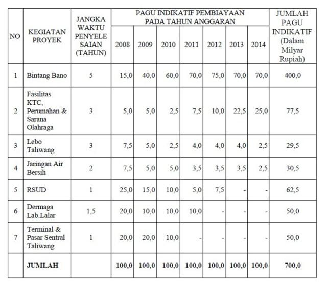 7 Mega Proyek Pemerintah Kabupaten Sumbawa Barat KSB Berdasarkan Peraturan Daerah Perda Nomor 34 Tahun 2007
