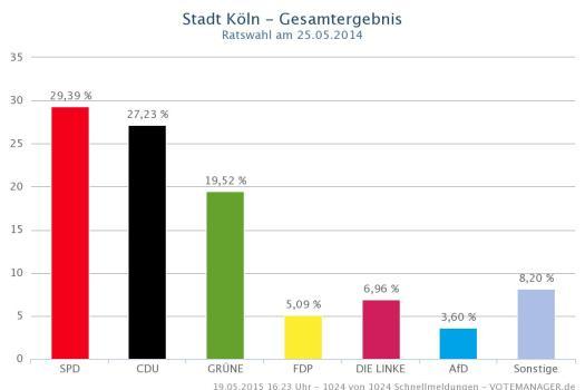 Das Ergebnis der Kommunalwahl 2014 in Köln, trauriger Spitzenreiter: Der Wahlkreis Wahnheide Wahn Lind Libur mit 7,48% Stimmen für die AfD, Graphik: Stadt Köln