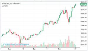 Candlestick Chart BTC-USD