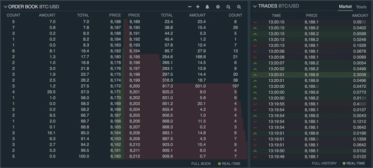 Bitcoin Order Book en Trades