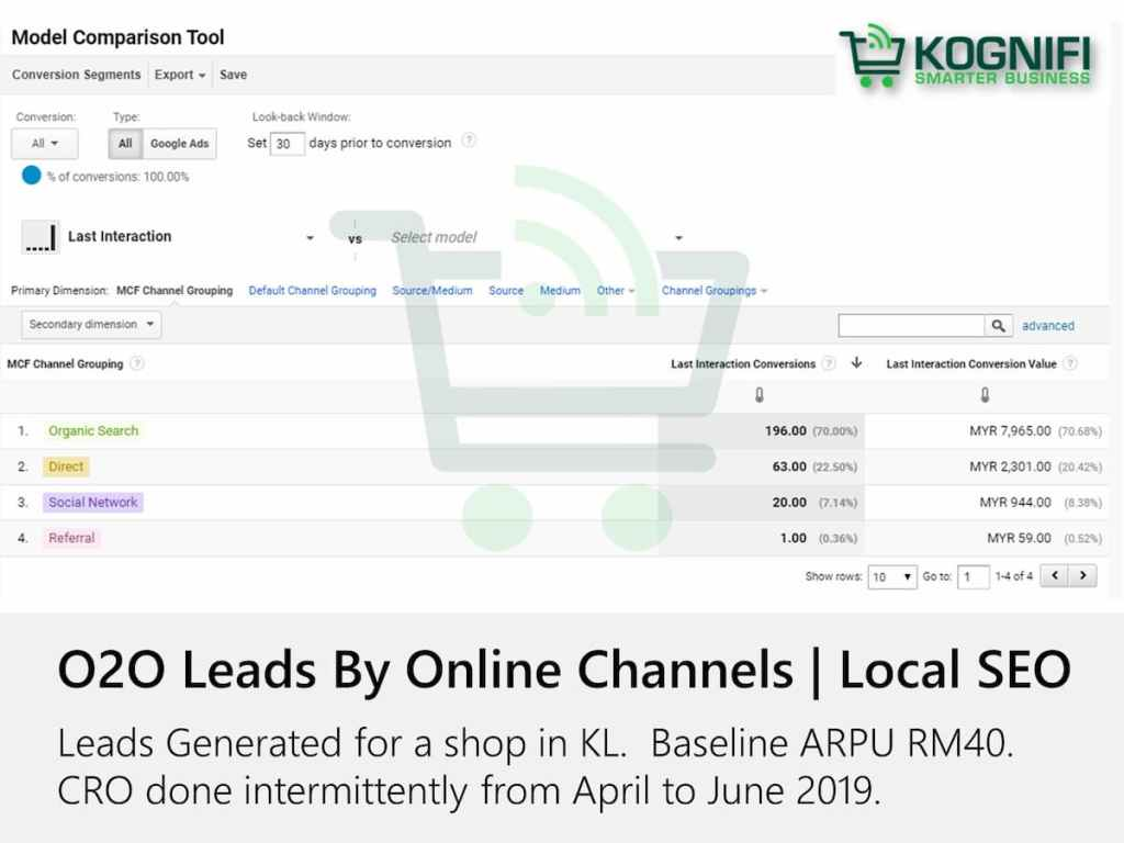 O2O Local SEO Leads by Source KL Suburb Shop