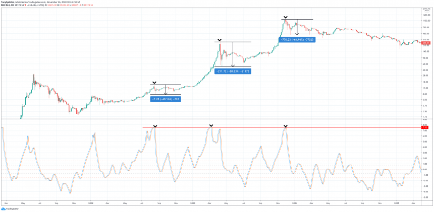 Bitcoin Indicator Reaches Historical Extreme: Price Sheds Two Thirds Upon Reversal