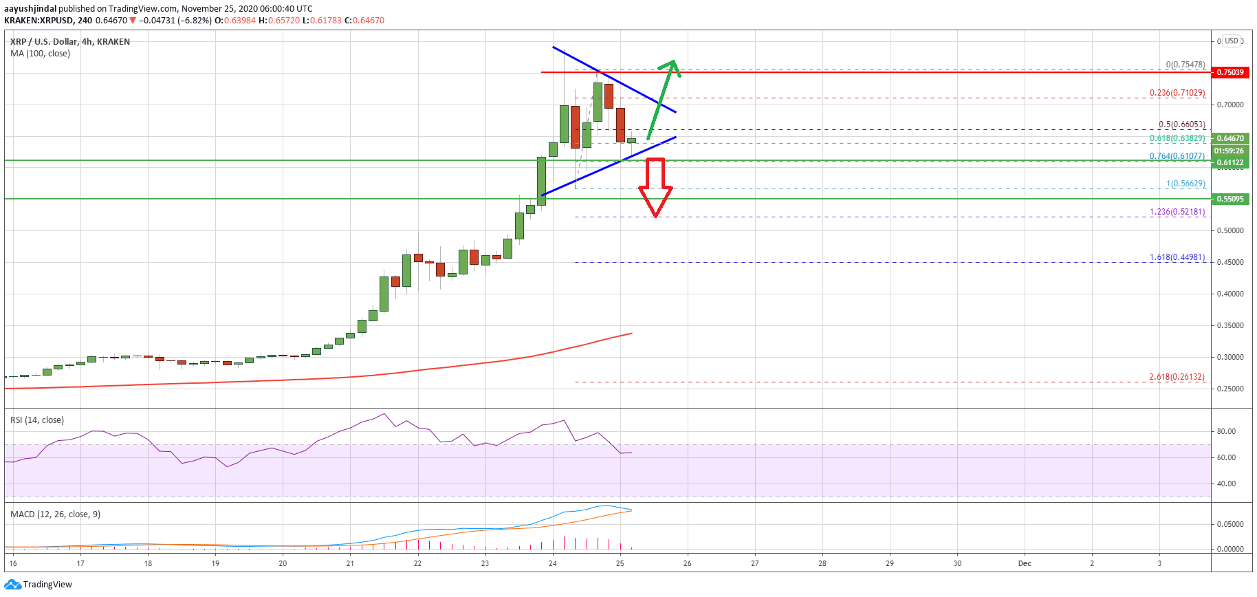 Charted: Ripple (XRP) Consolidates, Why It Could Rally Again To $0.75