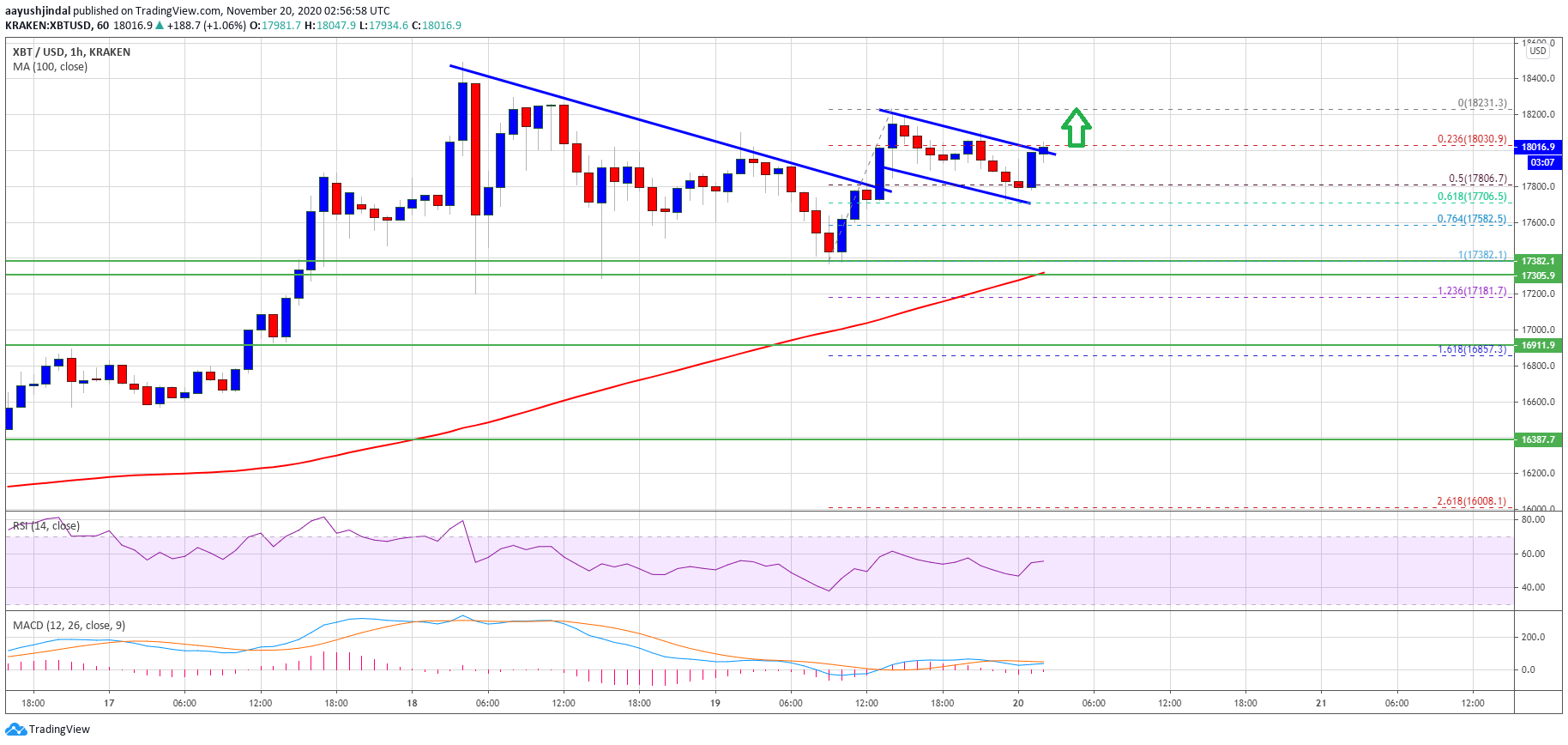 TA: Bitcoin Prints Bullish Pattern, Why Close Above $18.2K Could Be Game Changer