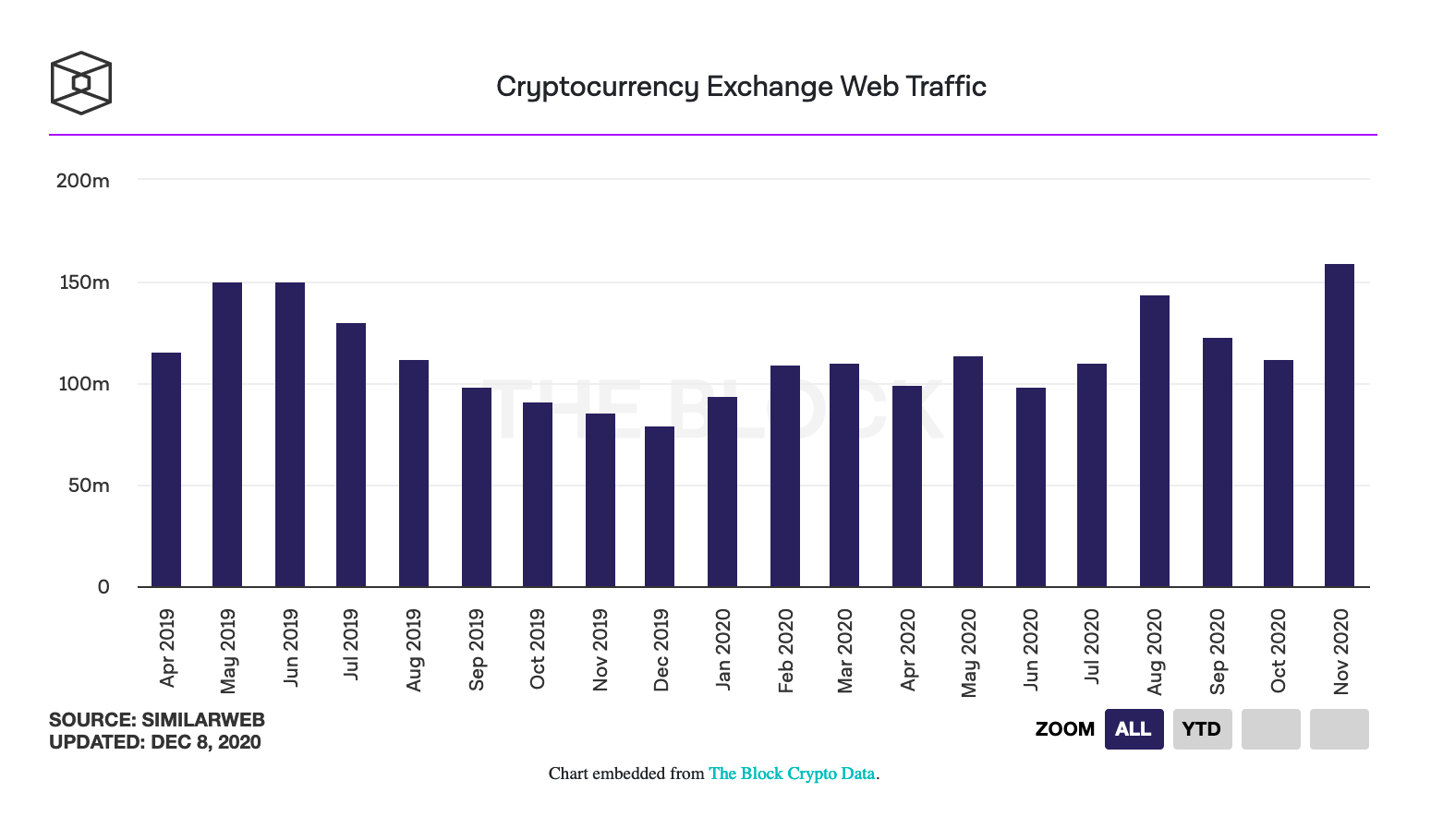 Coinbase's Web traffic surges 64% month-over-month as exchanges see 158.8 million visits in November