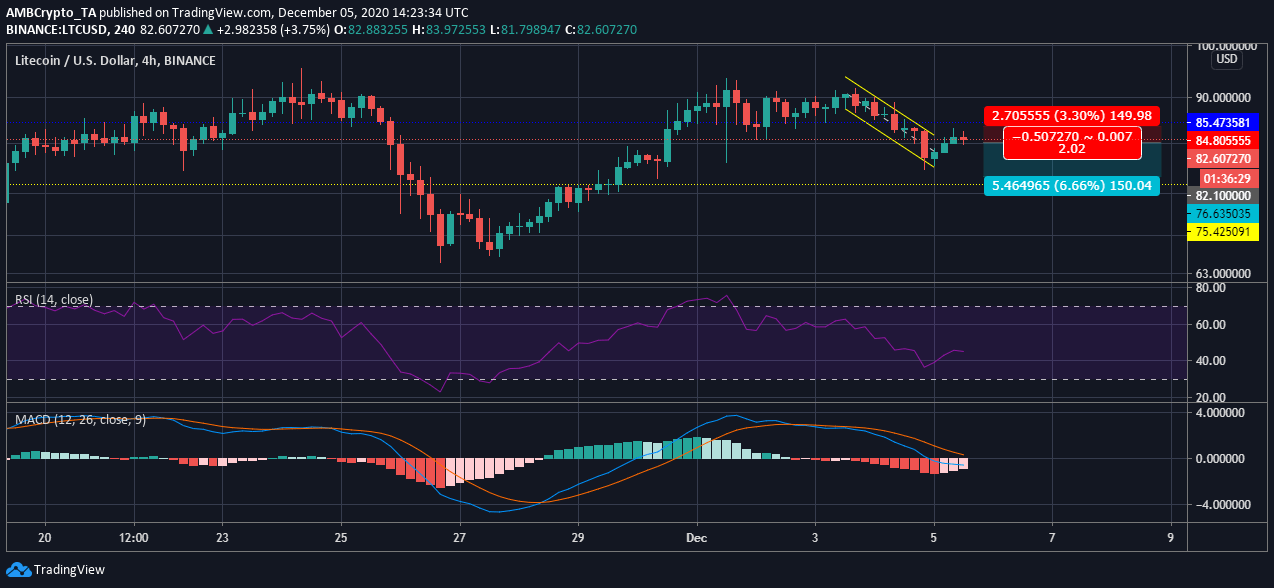 Litecoin long-term Price Analysis: 05 December