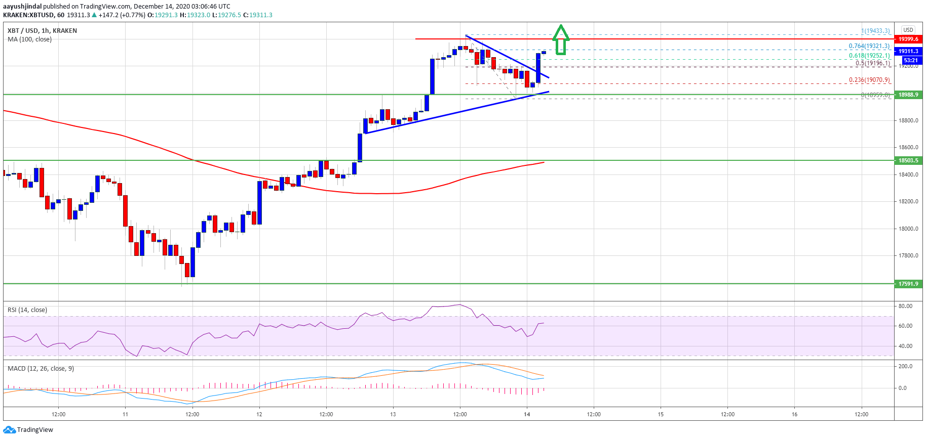 TA: Bitcoin Settles Above $19K, Why BTC Could Break $19.5K This Time