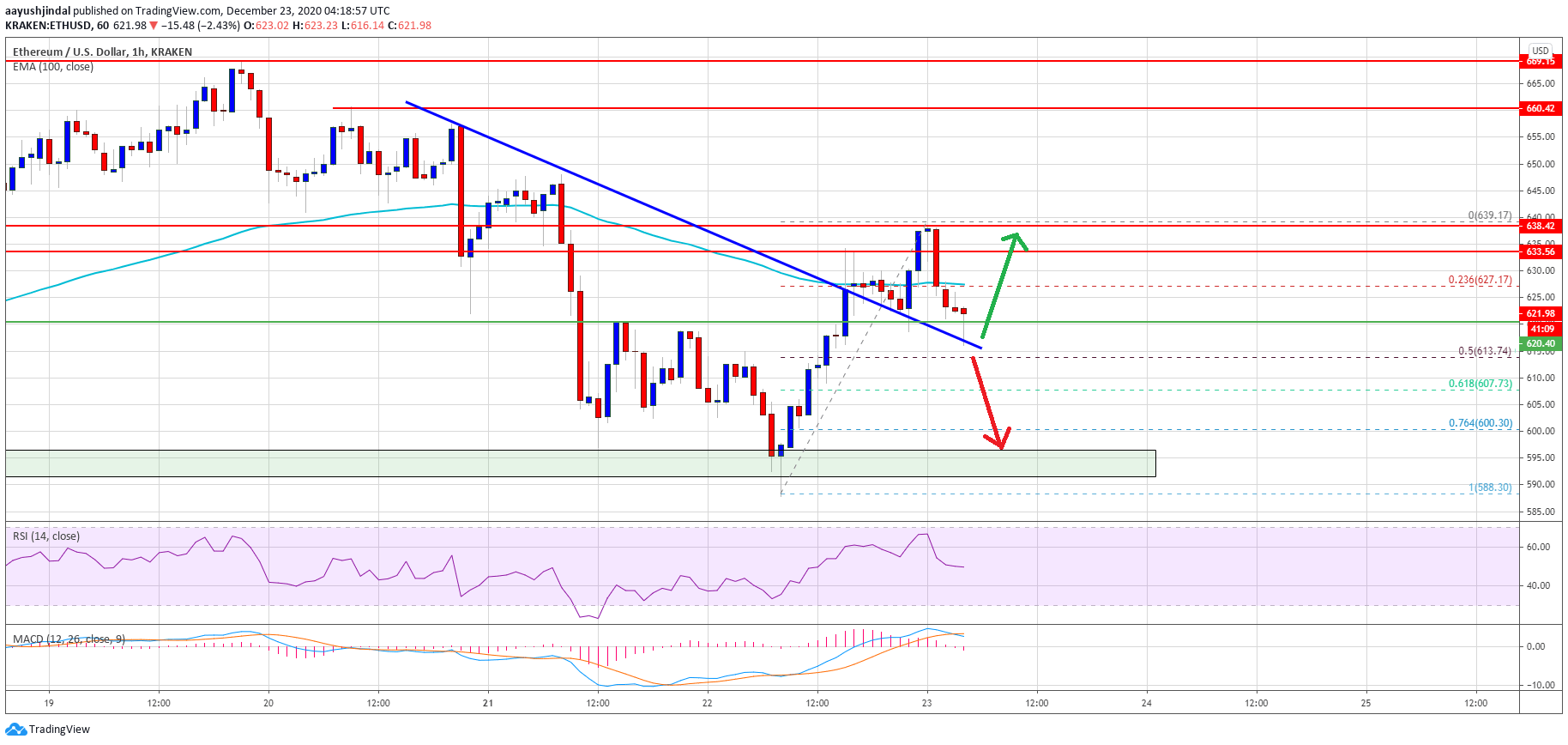 TA: Ethereum Bears Keeps Fighting, Why ETH Could Slide Again