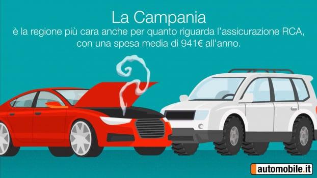 Quanto costa avere un'auto in Italia 03