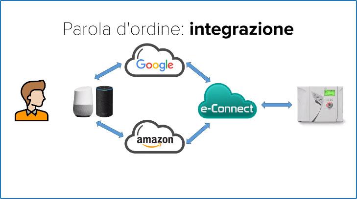 integrazione google home elmo