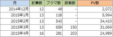 【ブログ運営レポート】2015年4月は3万PVを下振れるも読者数は200人突破