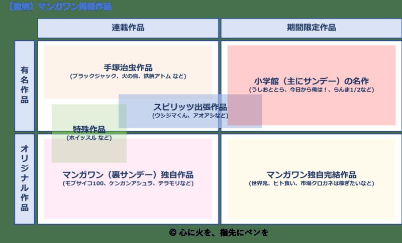 【図解】マンガワン-掲載作品の分類